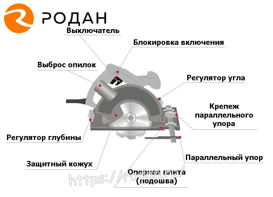 Особенности эксплуатации твердосплавных дисковых пил